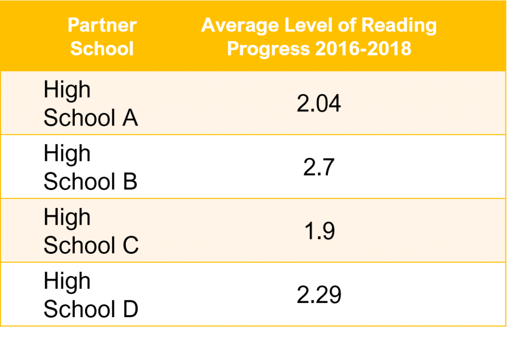 Table depicting average reading level changes for students in Bridges Programs