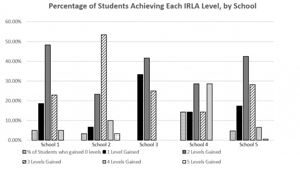 IRLA 2019 Reading Levels Gained